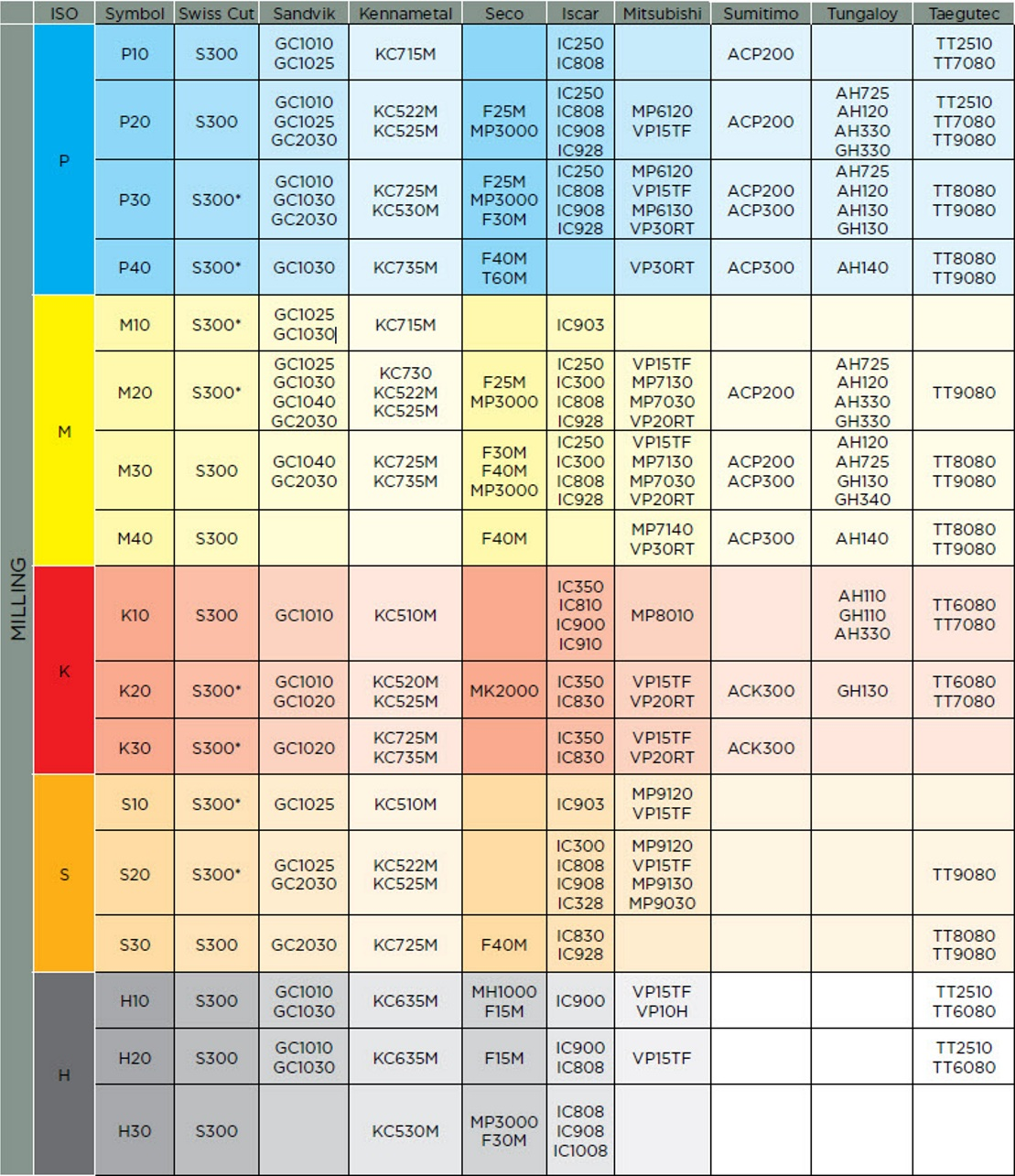 Seco Carbide Insert Grade Chart - Chipbreaker cross